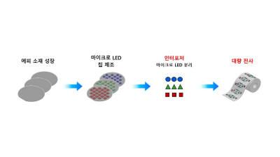 '마이크로 LED 디스플레이 양산을 쉽게' 엘씨스퀘어, 레이저 이용 생산 기술 개발