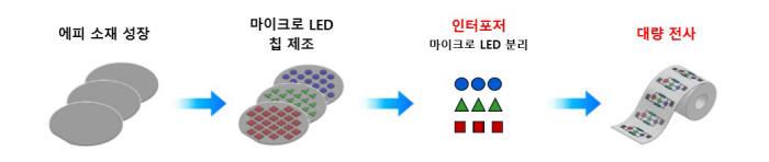 마이크로 LED 디스플레이 제조 단계