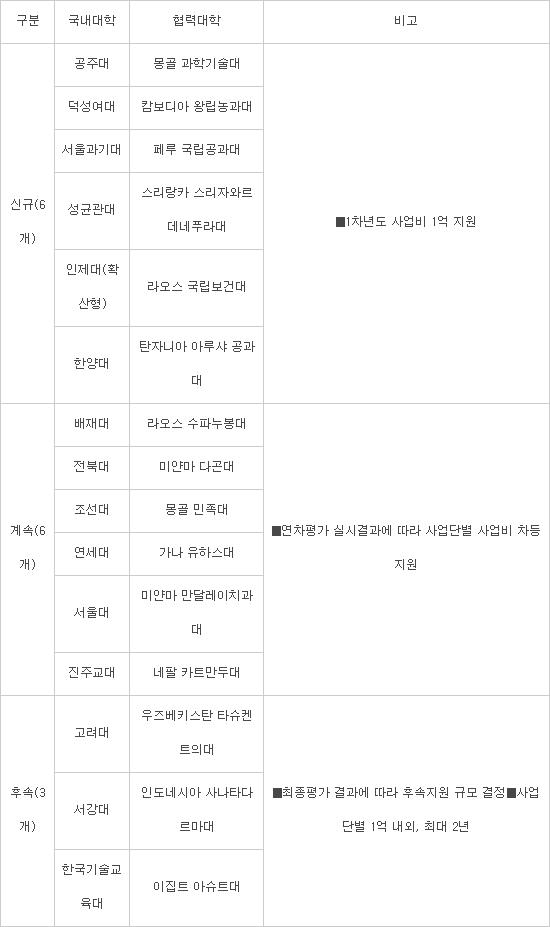 서울과기대·성균관대 등 6개 대학, 개도국에 교육역량 전파한다