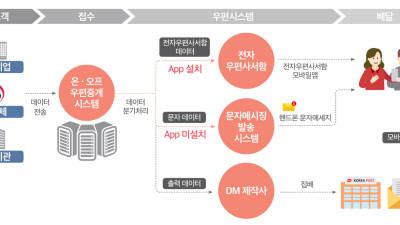 틸론, 우본 '블록체인기반 전자우편사서함' 구축완료…새해초 대국민 서비스 지원