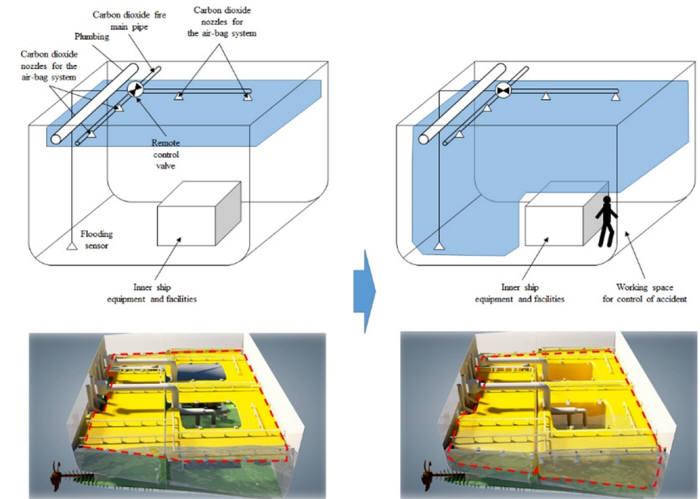 고정식 소화주관을 활용하여 부력보조체를 팽창하는 기술 개념
