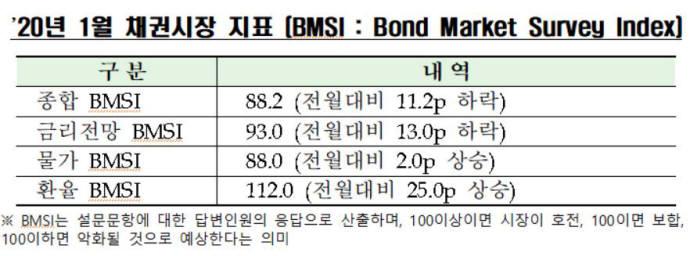 """내년 1월 채권 심리 더 안좋다...""""글로벌 위험자산 선호현상 때문"""""""