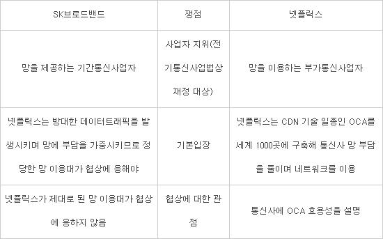 넷플릭스, 방통위 망 이용대가 중재 '대응 착수'