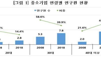 """중기연 """"중소기업 R&D 인력 고령화현상 심화""""...10년간 청년 연구원 비중 24%P 줄어"""