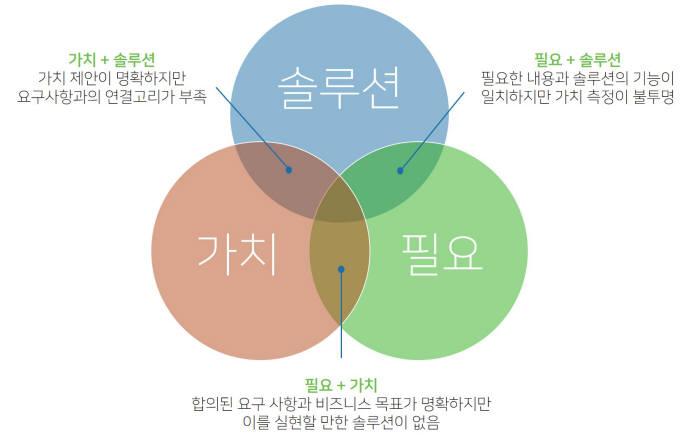 디지털 트랜스포메이션 전략 수립을 위한 세 가지 요건. PTC 제공