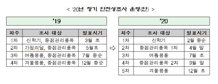 2020년 정기 안전성조사 운영(안) <자료 국가기술표준원>