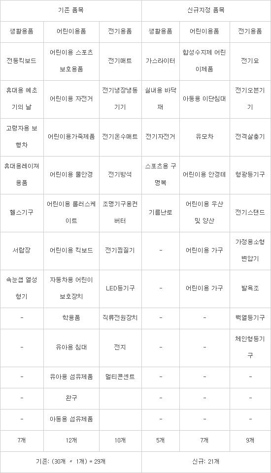 국표원, 에어프라이어 등 제품안전 중점관리품목 '30→50개' 확대