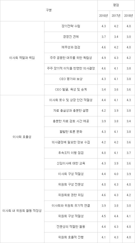 KT 이사회 성적표 3년간 내리막...구현모 CEO 시대 변화해야