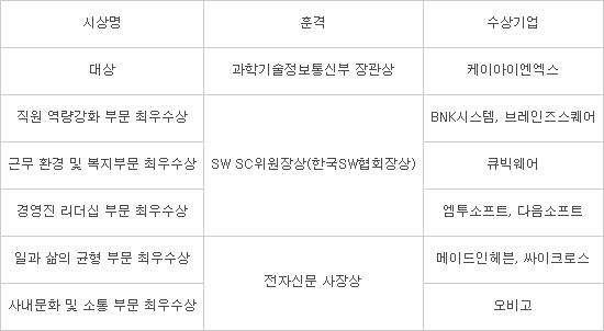 [2019 일하기 좋은 SW 전문기업]케이아이엔엑스 영예의 대상 수상...부문별 최우수상 시상