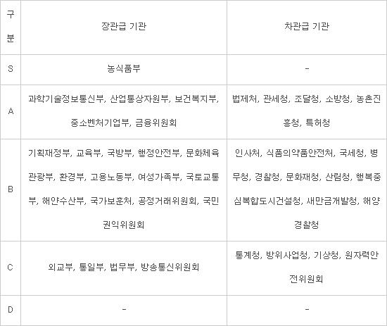 농식품부, 돼지열병 진화 'S'…과기정통부, 5G 최초 상용화 'A'