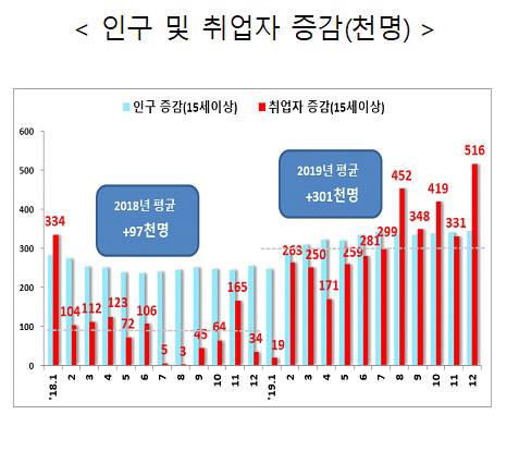 12월 취업자 51만6000명 증가 불구 '40대' '제조업'은 감소