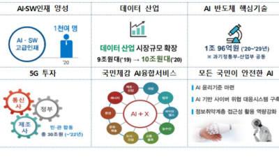 {htmlspecialchars([2020 정부 업무보고]과기정통부