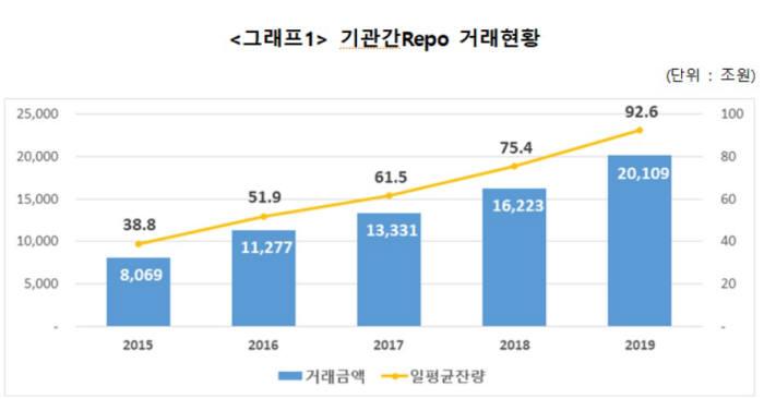 표. 기관간 환매조건부채권(Repo) 거래 현황 (자료: 한국예탁결제원)