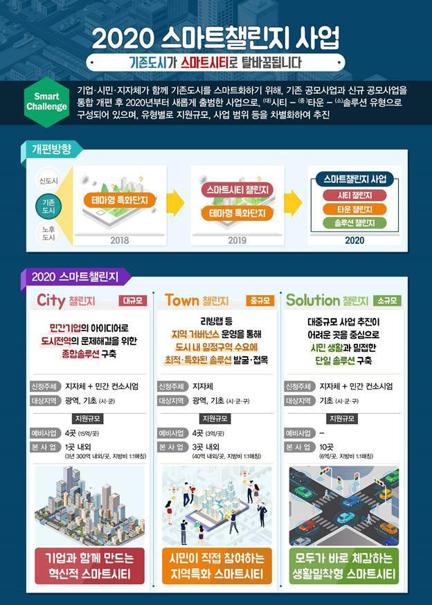 2020 스마트 챌린지 스타트...17일부터 기존도시 스마트화 위한 공모 시작