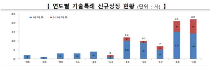표. 연도별 기술특례 신규상장 현황 (자료=한국거래소)