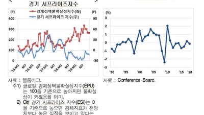 """현대경제硏 """"다보스포럼 주요 이슈…저성장·대외 불확실성"""""""