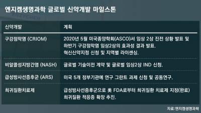 엔지켐생명과학, '신약개발 성과' 공개