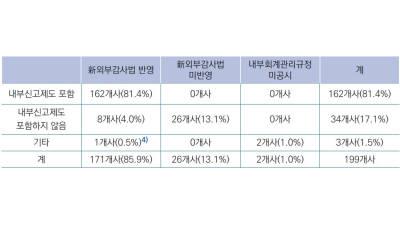 코스피200 기업 17%, 신외부감사법 대응 미비