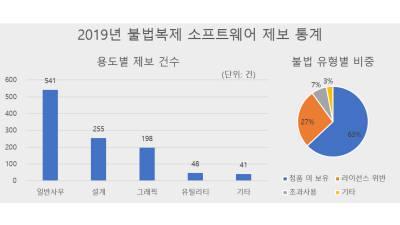 한국SW저작권협회, 불법복제 사용 제보 年1000건 넘어…일반 사무용 비중 커