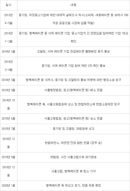 [단독]중기부, '위장 중소기업' 일제 행정처분 나선다