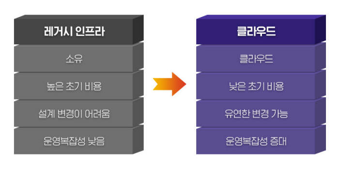 레거시 인프라와 클라우드 운영 장단점 차이