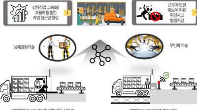 이르면 내년 2500억 융복합 물류기술 R&D 착수...물류산업 혁신 탄력