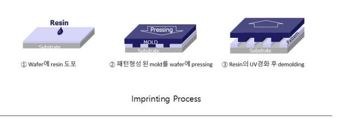 """[미리보는 세미콘 코리아 2020]<16>기가레인 """"20나노 임프린터 개발...마이크로 LED 공략"""""""