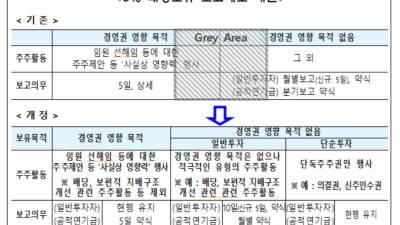 연기금 '5%룰' 완화...주총 기관투자자 '발언권' 세질 듯
