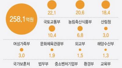 '보조금 부정수급' 신고시 '반환명령액의 30%' 지급