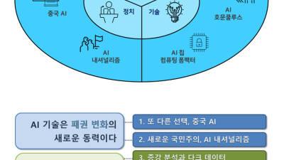 ETRI, '2020년 AI 7대 트렌드' 보고서 발표...AI 7대 트렌드 제시
