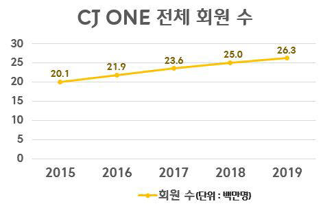 CJ ONE 이용하는 알뜰족 2600 만명 돌파
