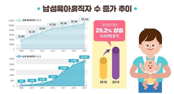 남성 육아휴직 2만명 돌파…대체인력 인건비 지원 월 20만원↑