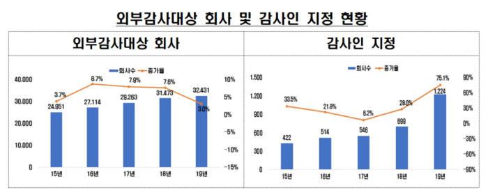 표. 외부감사대상 회사 및 감사인 지정 현황 (자료=금융감독원)
