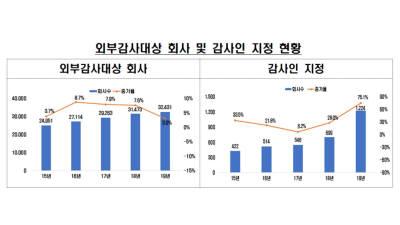 新 외감법 영향...작년 감사인 지정기업 75.1% 증가