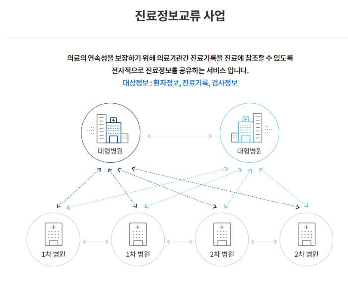 치과 진료 데이터 교류 시도...서울대치과병원 '진료정보교류사업' 첫발