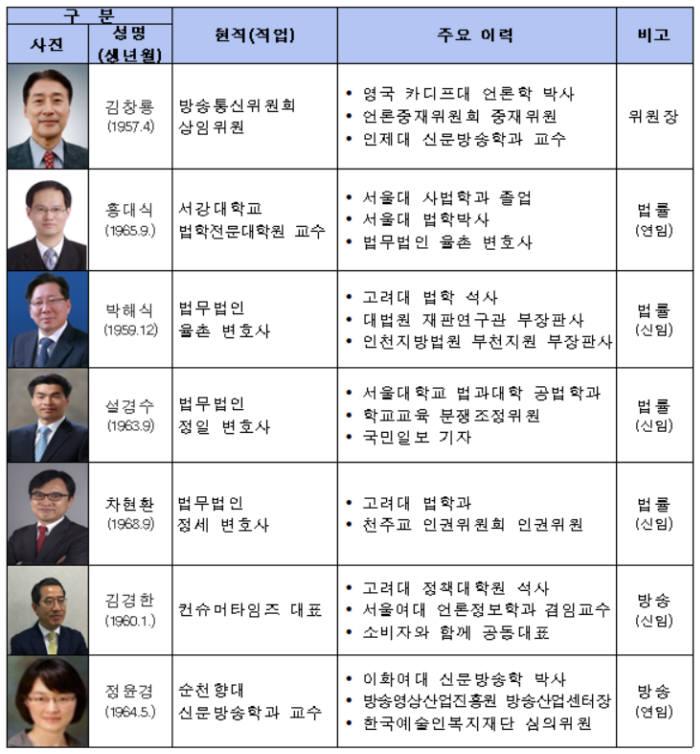 제9기 방송분쟁조정위원회 위원명단. 방통위 제공
