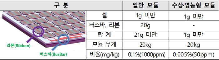 '친환경·고품질' 모두 잡는다…정부, 태양광 모듈 KS 개정 완료