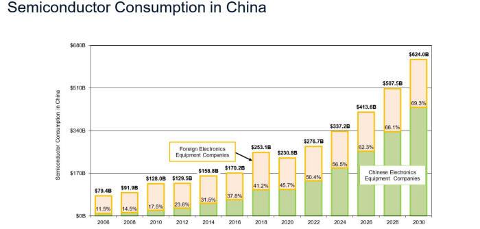 중국 반도체 소비액 추이. 노란색은 중국 내 외국 전자 회사의 반도체 소비량, 초록색은 중국 회사의 반도체 소비량. <자료=IBS>