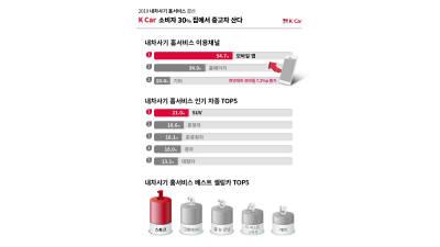 """""""10명중 중 3명, 중고차 PC·모바일로 구매"""""""
