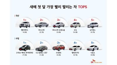 중고차 인기 모델은?···SK엔카, 국산차·수입차 판매 TOP5 발표