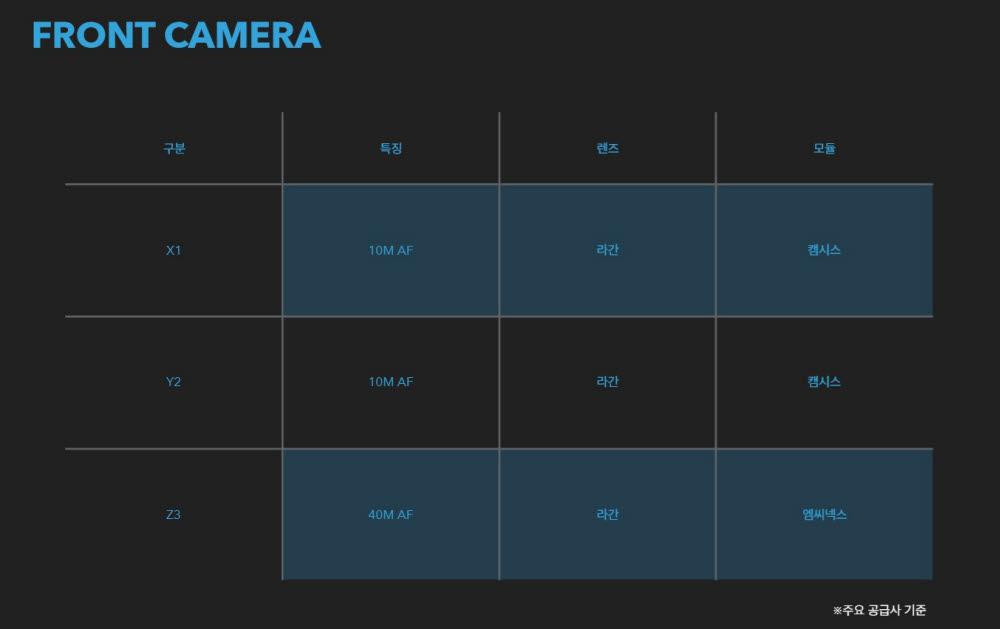신형 갤럭시S 전면 카메라와 주요 공급사.(자료: 전자신문 테크리포트)