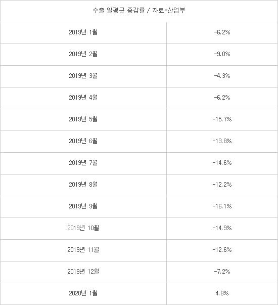 韓 일평균 수출 14개월 만에 반등… '신종 코로나' 새 변수