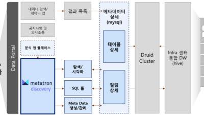 SK텔레콤, 메타트론 국내외 고객사 100개 돌파 목표