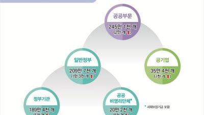 """공공일자리 245만개…""""40대 '뒷걸음', 60대 '소걸음'"""""""