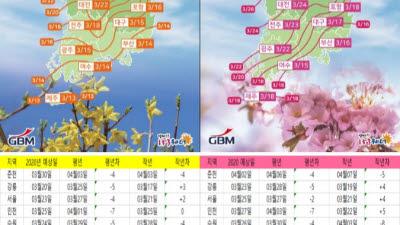 """지비엠아이엔씨, """"겨울 이상난동 영향, 봄꽃 개화 3~6일 빨라진다"""""""