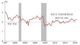 기대인플레이션율(향후1년) *전문가 전망 서베이 기준