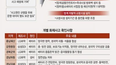 LG화학·삼성SDI, ESS 화재 무관성 입증 법적 대응 총력