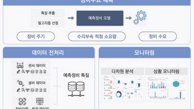 """파웰코퍼레이션, """"장비 고장 미리 알아내 운전률↑""""…PHM 시장 개척"""