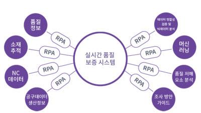 타이아, 제조업 특화 RPA로 품지관리·생산력 향상 돕는다