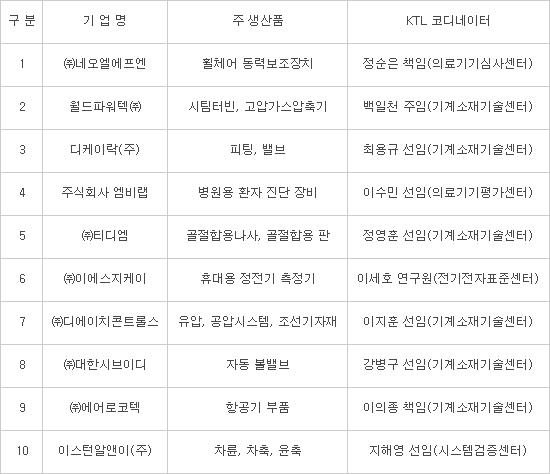 KTL, 제5기 'K-STAR' 기업 10곳 선정